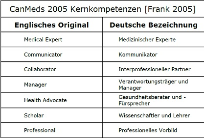 CanMed Roles 2005